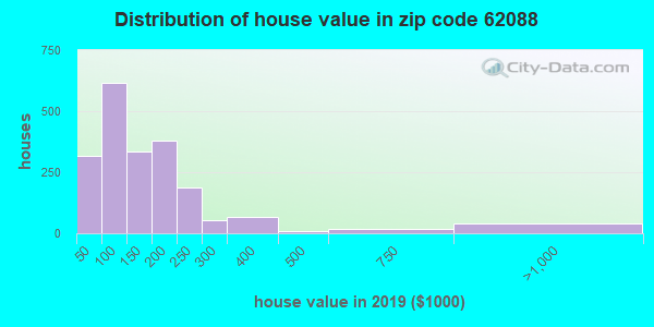 Zip code 62088 house/condo values in 2010