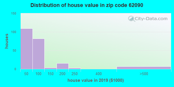 Estimate of home value of owner-occupied houses/condos in 2013 in zip code 62090