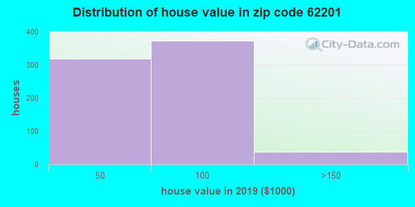 Estimate of home value of owner-occupied houses/condos in 2015 in zip code 62201