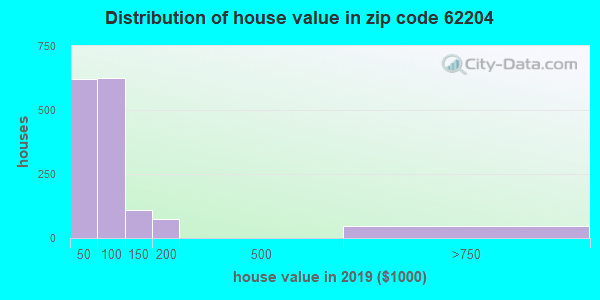 Estimate of home value of owner-occupied houses/condos in 2016 in zip code 62204