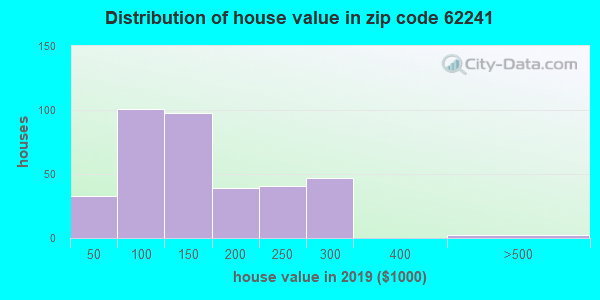 Zip code 62241 house/condo values in 2010