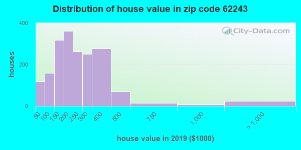 Zip code 62243 house/condo values in 2010