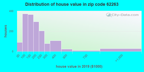 Zip code 62263 house/condo values in 2010
