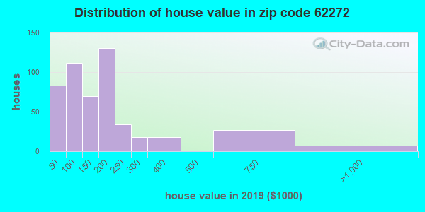 Zip code 62272 house/condo values in 2010