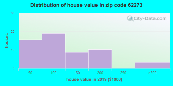 Zip code 62273 house/condo values in 2010