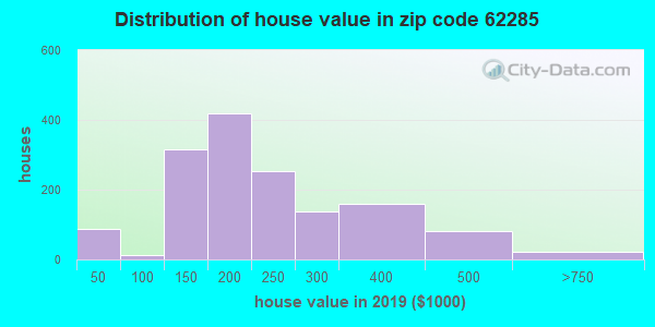 Zip code 62285 house/condo values in 2010