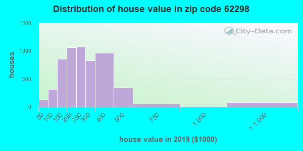 Zip code 62298 house/condo values in 2010