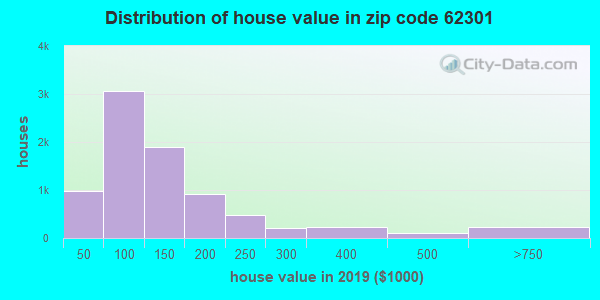 Zip code 62301 house/condo values in 2010