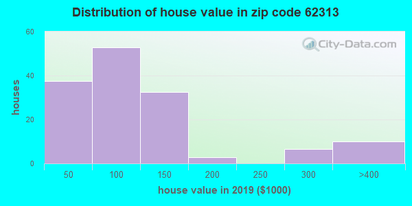 Zip code 62313 house/condo values in 2010