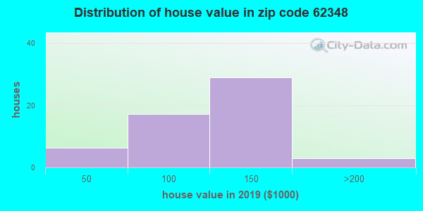 Zip code 62348 house/condo values in 2010