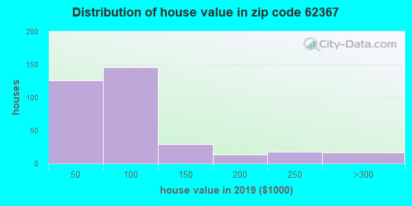 Zip code 62367 house/condo values in 2010