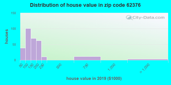 Zip code 62376 house/condo values in 2010