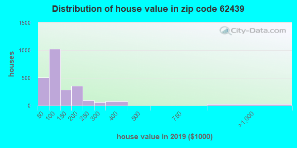 Zip code 62439 house/condo values in 2010