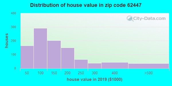 Zip code 62447 house/condo values in 2010
