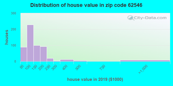Zip code 62546 house/condo values in 2010