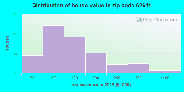Zip code 62611 house/condo values in 2010