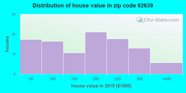 Zip code 62639 house/condo values in 2010