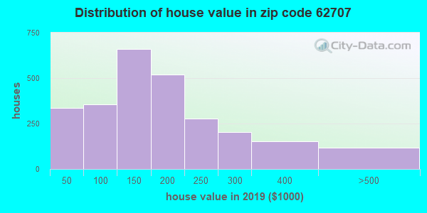 Zip code 62707 house/condo values in 2010