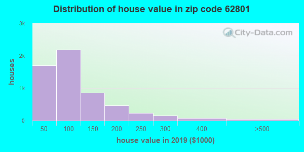 Zip code 62801 house/condo values in 2011