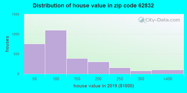 Zip code 62832 house/condo values in 2010