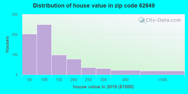 Zip code 62849 house/condo values in 2010