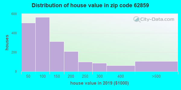 Zip code 62859 house/condo values in 2010