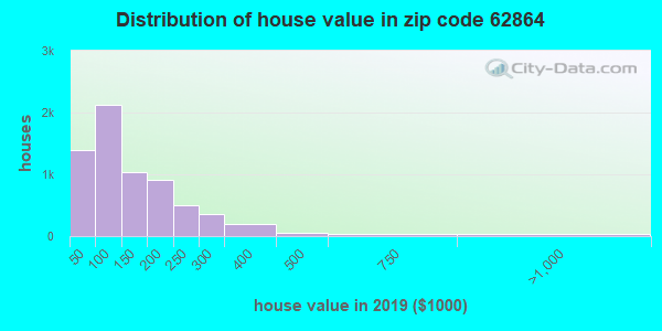 Zip code 62864 house/condo values in 2011