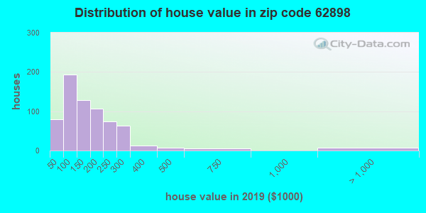 Zip code 62898 house/condo values in 2010