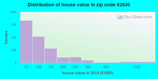 Zip code 62930 house/condo values in 2010