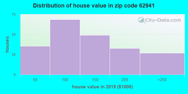 Zip code 62941 house/condo values in 2010