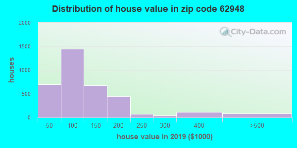 Zip code 62948 house/condo values in 2010