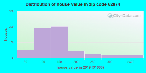 Zip code 62974 house/condo values in 2010