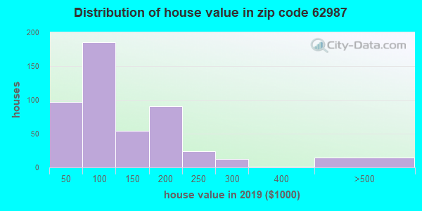 Zip code 62987 house/condo values in 2010