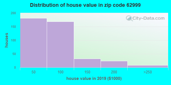 Zip code 62999 house/condo values in 2010