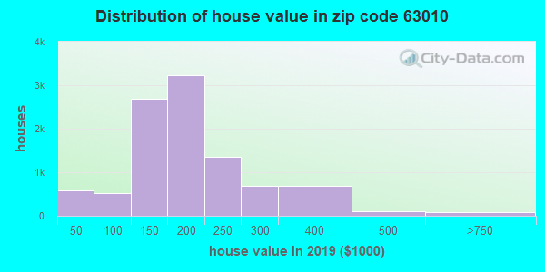 Zip code 63010 house/condo values in 2010