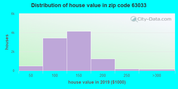 Zip code 63033 house/condo values in 2010