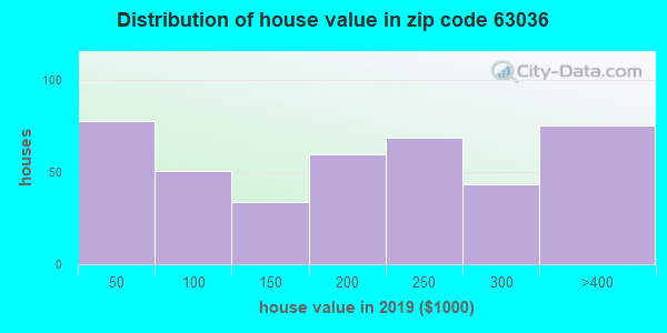 Zip code 63036 house/condo values in 2010