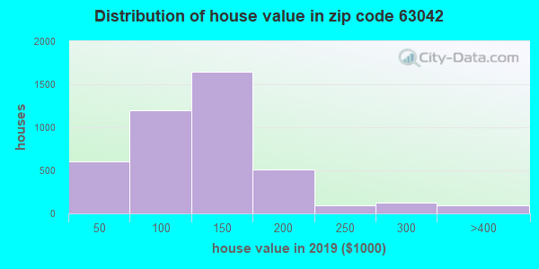 Zip code 63042 house/condo values in 2010