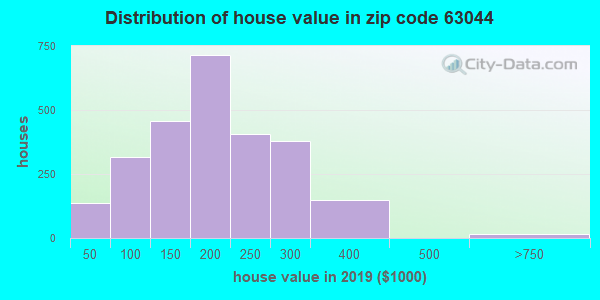 Zip code 63044 house/condo values in 2010