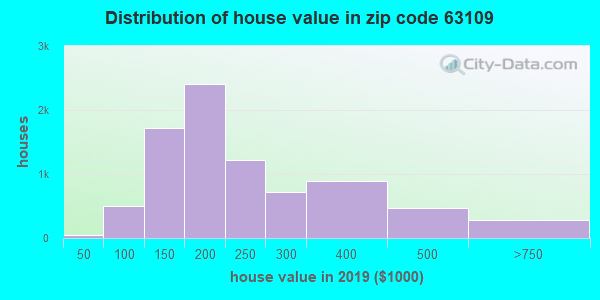 Zip code 63109 house/condo values in 2010
