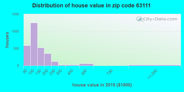 Zip code 63111 house/condo values in 2010