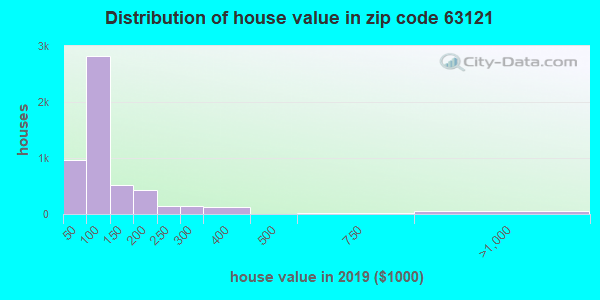 Estimate of home value of owner-occupied houses/condos in 2016 in zip code 63121
