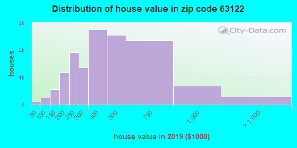 Zip code 63122 house/condo values in 2010