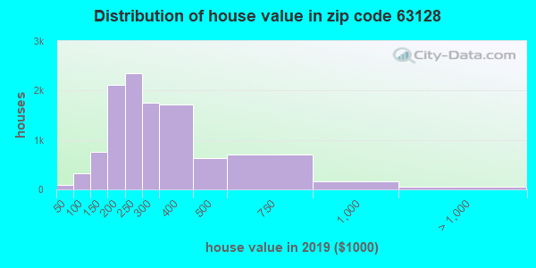 Zip code 63128 house/condo values in 2010