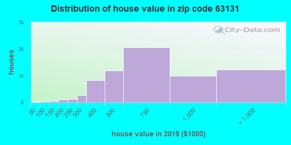 Zip code 63131 house/condo values in 2010