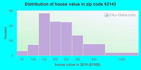 Zip code 63143 house/condo values in 2010