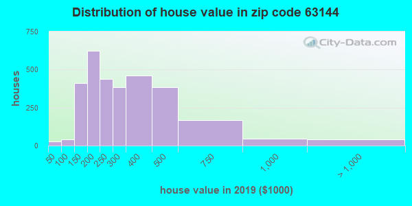 Zip code 63144 house/condo values in 2010