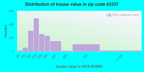 Zip code 63357 house/condo values in 2010