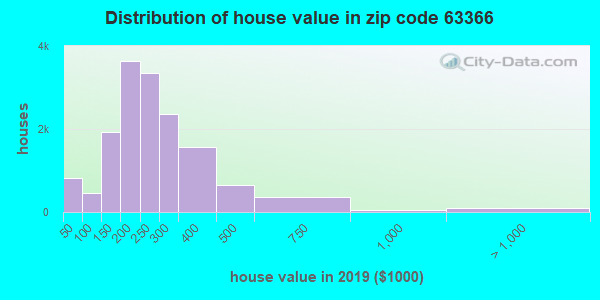 Zip code 63366 house/condo values in 2010