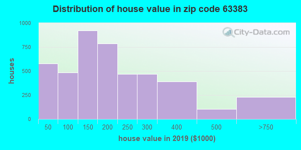 Zip code 63383 house/condo values in 2010